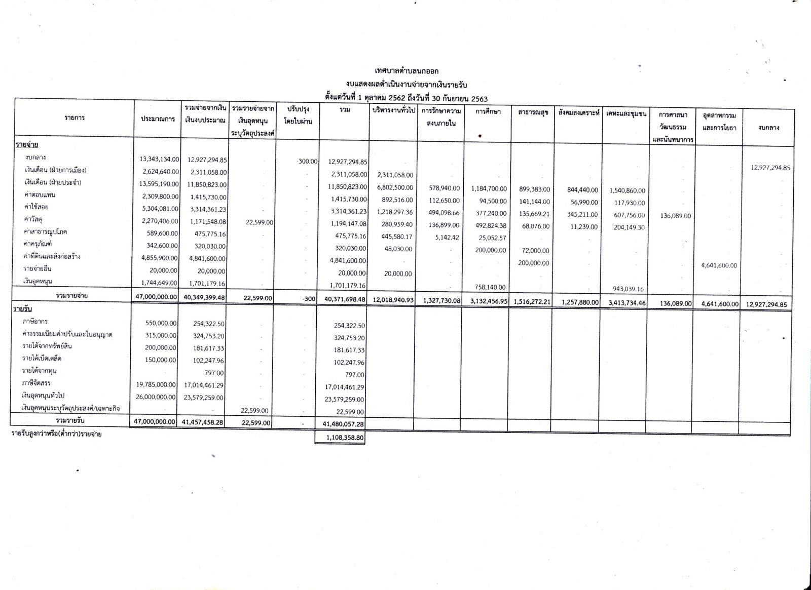 รายงานการรับจ่ายเงินประจำปีงบประมาณ2563
